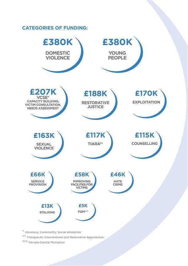 categories of funding